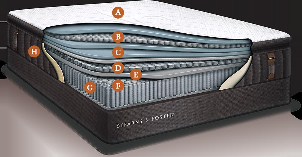 Stearns Amp Foster Reserve Mattress Reviews