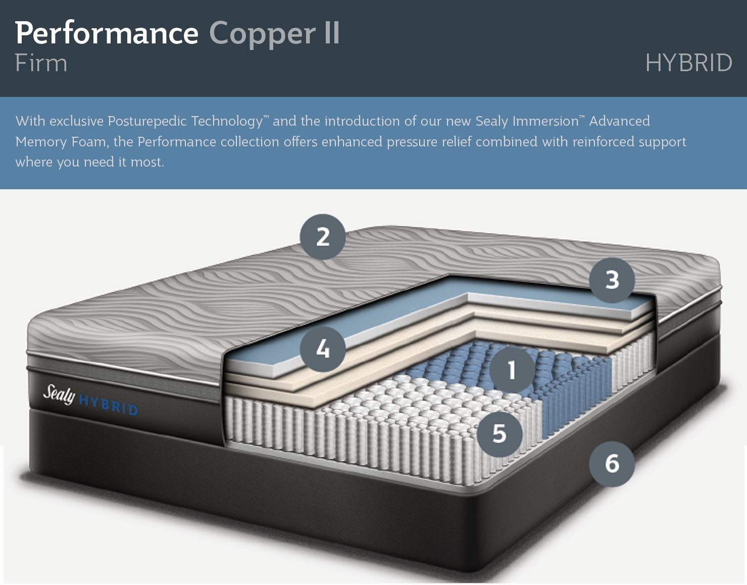 Copper Hybrid Mattress Features In Detail Sealy Cutaway