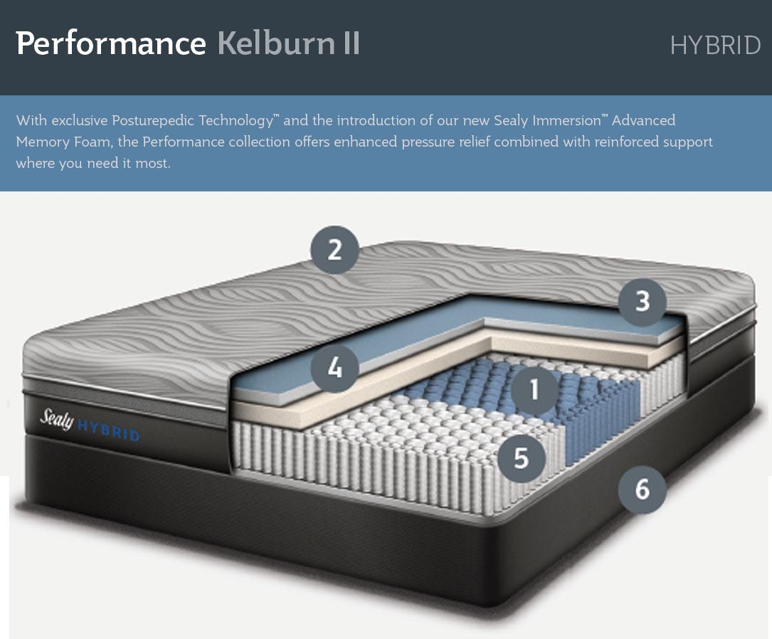 Kelburn Hybrid Mattress Features In Detail Sealy Cutaway