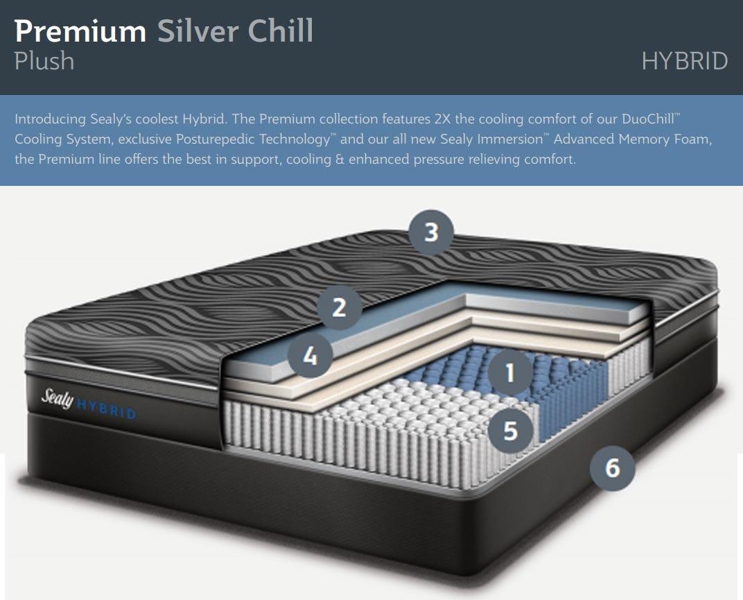 sealy hybrid silver chill plush cutaway