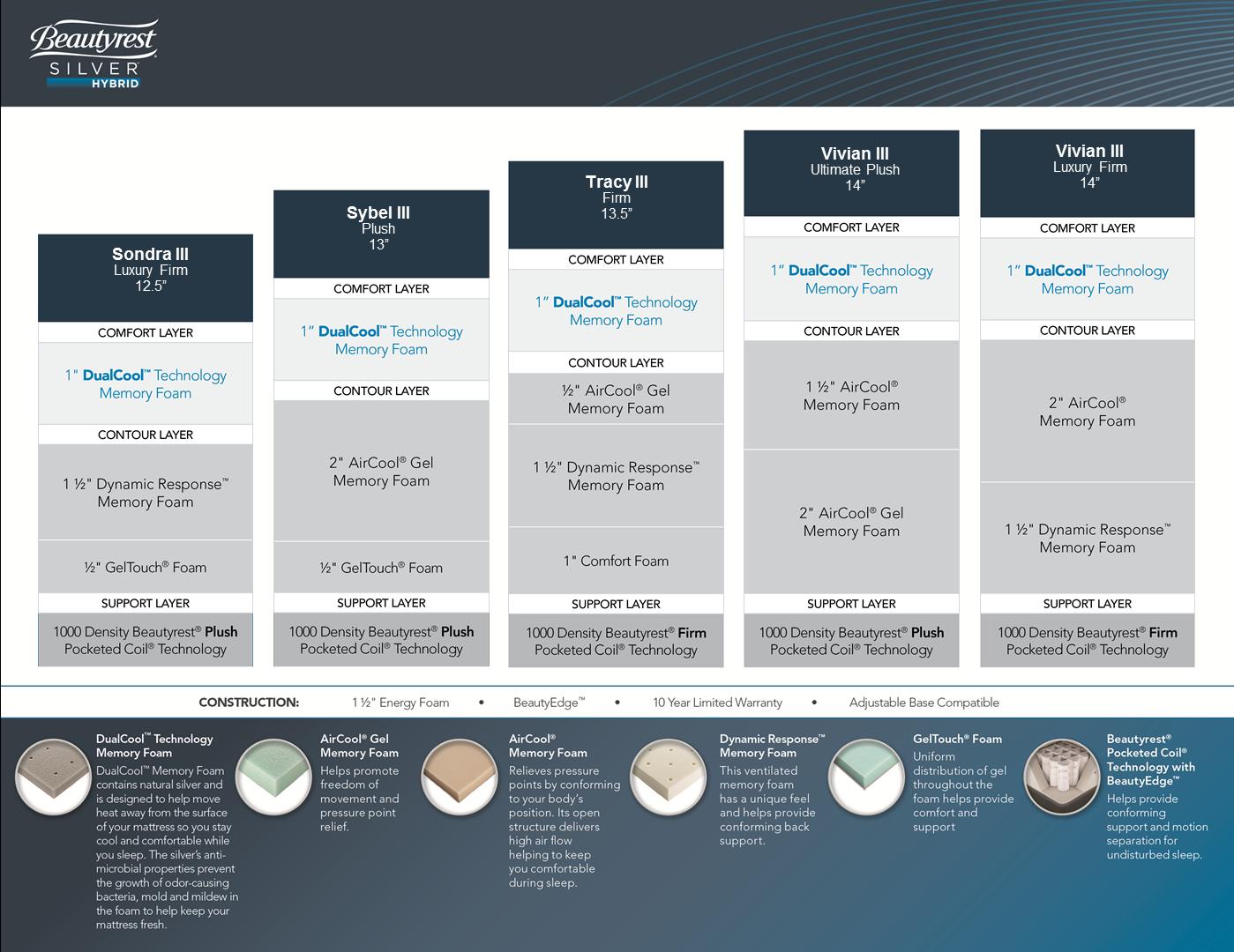 Silver Hybrid Mattress Compare