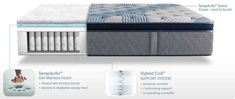 Serta Mattress Icomfort Hybrid Blue Fusion 1000 Luxury Firm Pillow