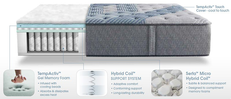 Serta Mattress Icomfort Hybrid Blue Fusion 3000 Plush