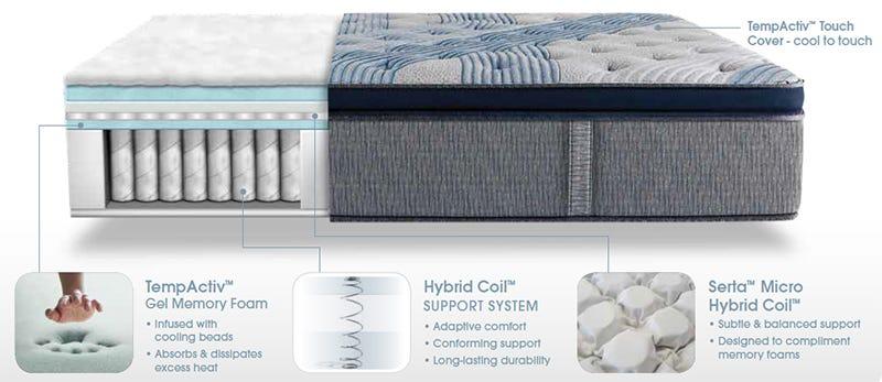Serta Mattress Icomfort Hybrid Blue Fusion 300 Plush