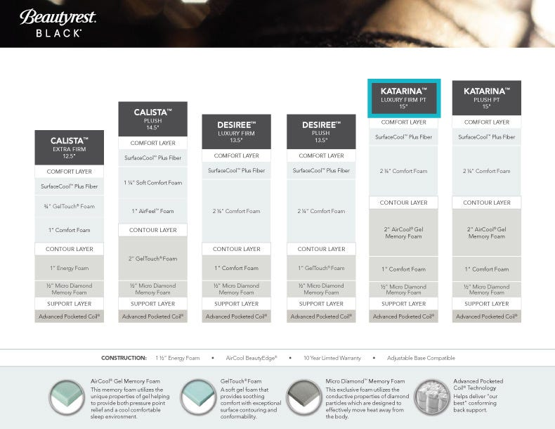 Click For A Larger View Or The Pdf Here Simmons Beautyrest Black Comparison Chart