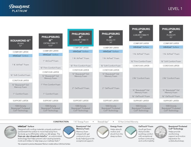 Click For A Larger View Or The Pdf Here Simmons Beautyrest Platinum Comparison Chart