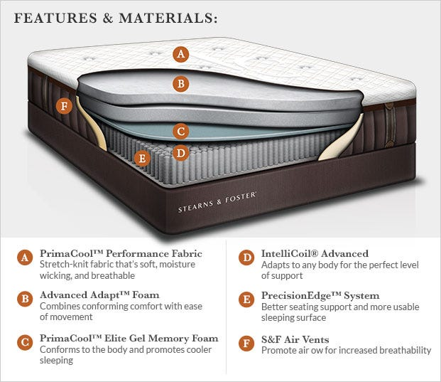 Your Mattress Purchase Is Fully Compatible With All Modern Support Systems Including Adjule Base Platform Bed Box Spring Foundation Even The Floor