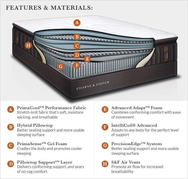 comfort this describes how a mattress feels the comfort scale rating is based on how the cushioning materials conform to the bodyu0027s shape