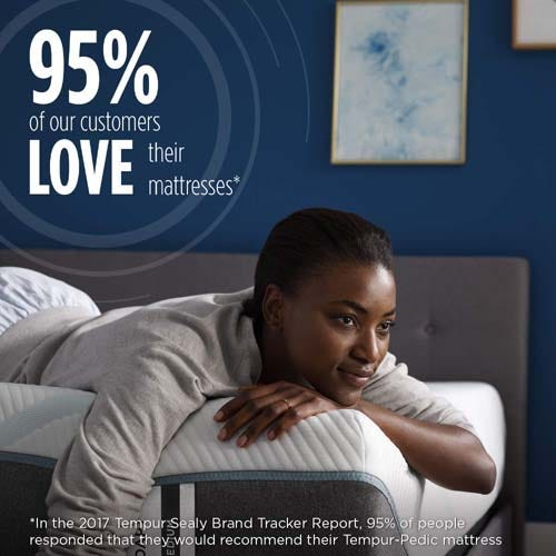 Tempur-Pedic 95% of sleepers enjoy and recommend their mattress