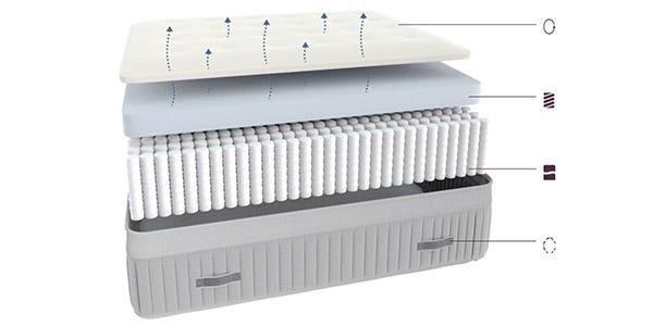 Inside layers of Awara mattress