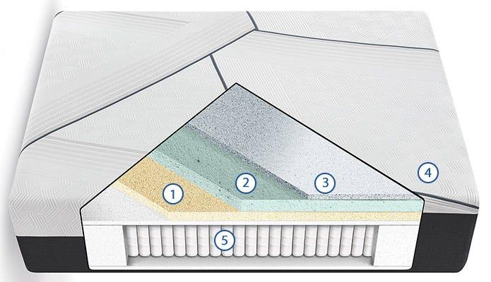 CF3000 Hybrid Plush Cutaway Image
