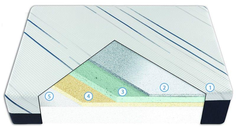 iComfort CF3000 Plush Cutaway Image
